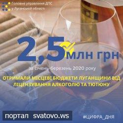 Місцеві бюджети Луганщини отримали  2,5 млн грн від ліцензування алкоголю та тютюну.