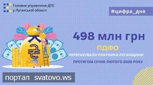 Платники Луганщини перерахували до бюджетів усіх рівнів майже пів мільярда гривень ПДФО.