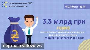 Платники Луганщини перерахували до бюджетів усіх рівнів майже 3,3 млрд грн ПДФО. Новини ГУ ДПС у Луганській області