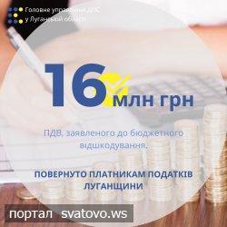 Платникам податків Луганщини повернуто майже 16 млн грн ПДВ, заявленого до бюджетного відшкодування.