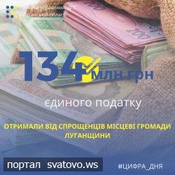 Місцеві громади Луганщини отримали від спрощенців понад 134 млн грн єдиного податку.