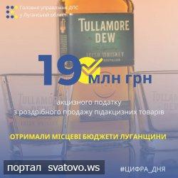 Місцеві бюджети Луганщини отримали майже 19 млн грн акцизного податку з роздрібного продажу підакцизних товарів.