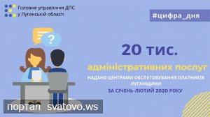 Платники Луганської області отримали понад 20 тисяч адміністративних послуг у Центрах обслуговування.