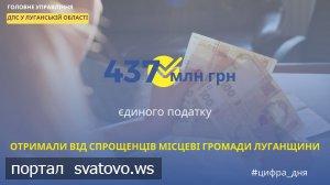 Місцеві громади Луганщини отримали від спрощенців майже 437 млн грн єдиного податку.