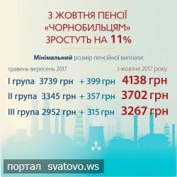 Осучаснення пенсій в Україні. Новини Сватівської Райдержадміністрації
