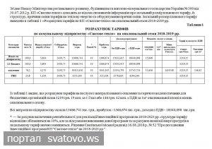 Зміна тарифів на теплову енергію по комунальному підприємству «Сватове-тепло». Сватівська Міська Рада
